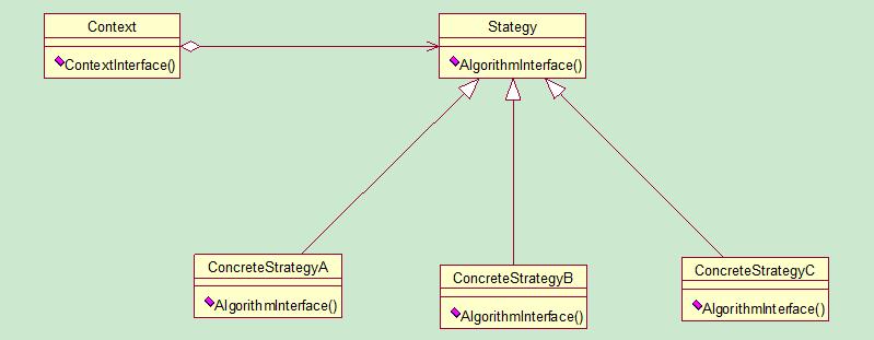 Java设计模式之责任链模式简介