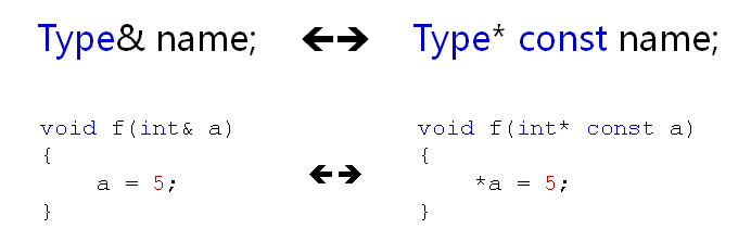 C++引用的意义与引用的本质
