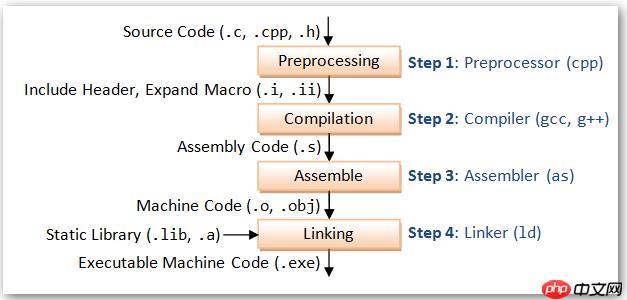 C#学习记录:编写高质量代码改善整理建议1-3