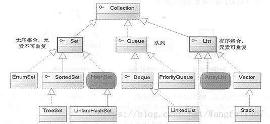 Java集合:Set、List、Queue、Map四个体系的归纳总结