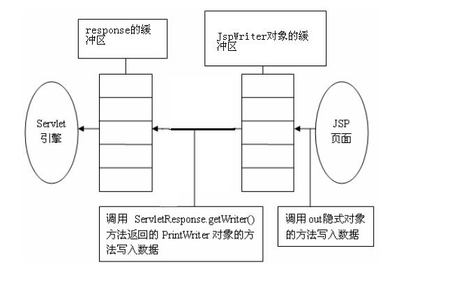 jsp内置对象:pageContext作用域对象的使用
