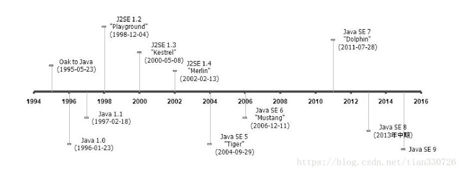 认识Java--走进Java和Java虚拟机的发展史