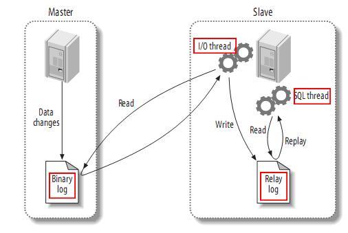 MySQL的复制原理和流程是什么?