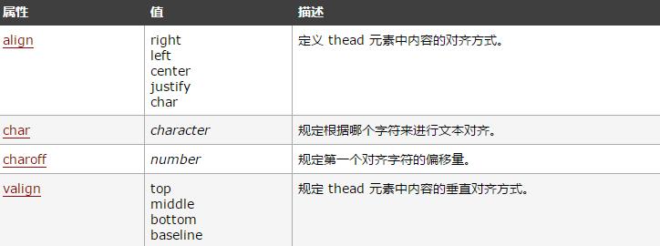 html thead标签的作用是什么?html thead标签属性介绍