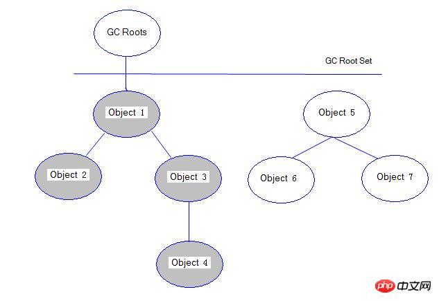java学习之Jvm垃圾回收器(基础篇)