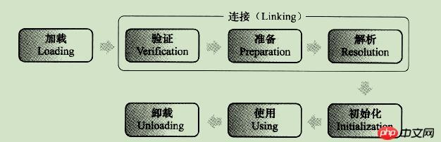 java学习之Jvm类的加载机制