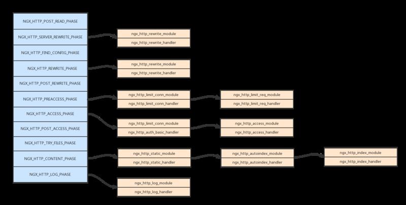 探究nginx中的HTTP处理流程是什么?