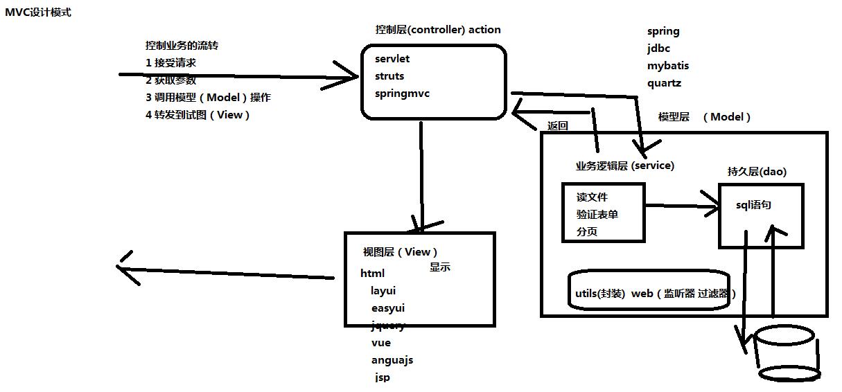MVC框架如何实现数据库数据的分页查询