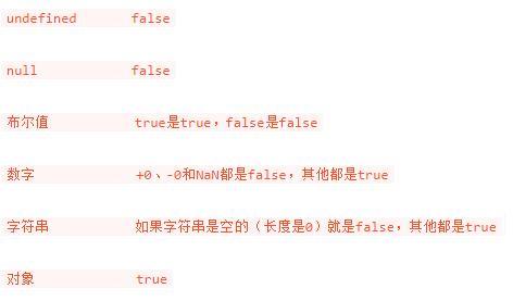浅谈一下javaScript中的真假值以及相等操作符