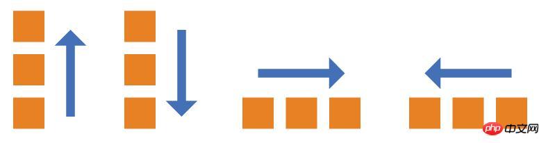 Flex布局是什么?Flex布局的相关属性