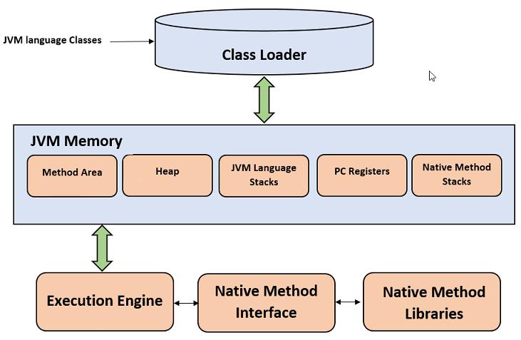 java中什么是JVM?Java虚拟机的简单介绍