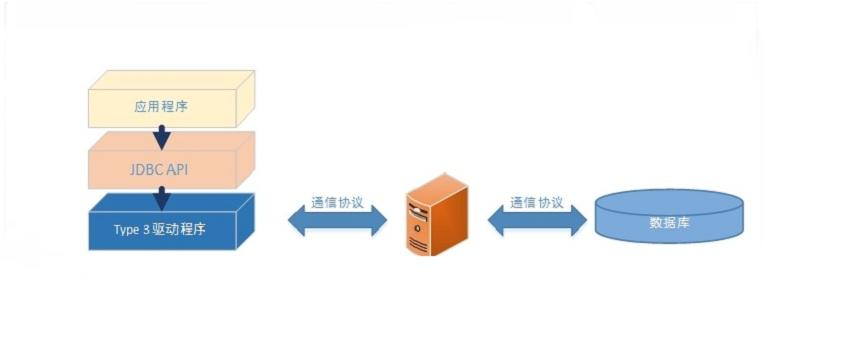 4种类型的JDBC驱动程序分别是什么