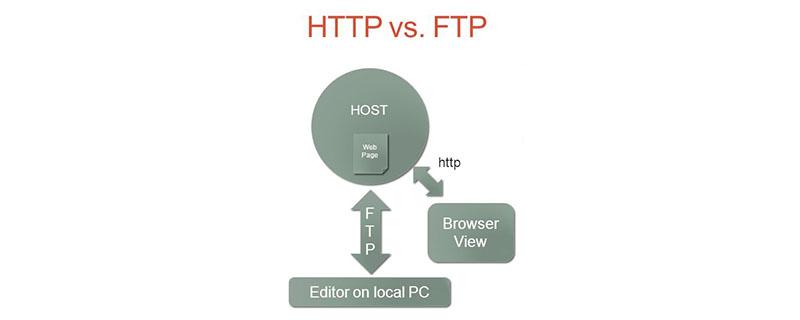 HTTP和FTP之间有哪些区别
