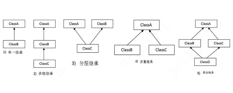 Java中的继承类型有哪些
