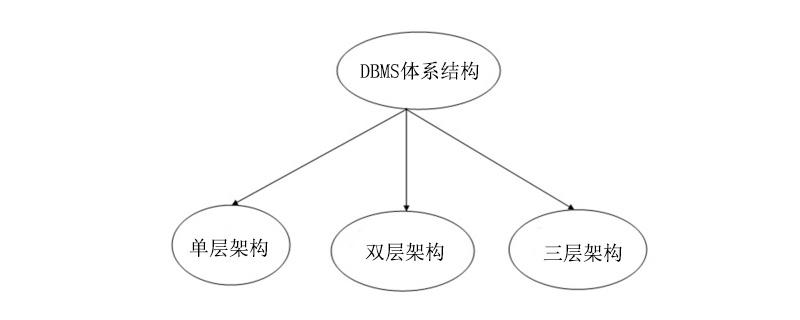 DBMS的体系结构有哪些类型