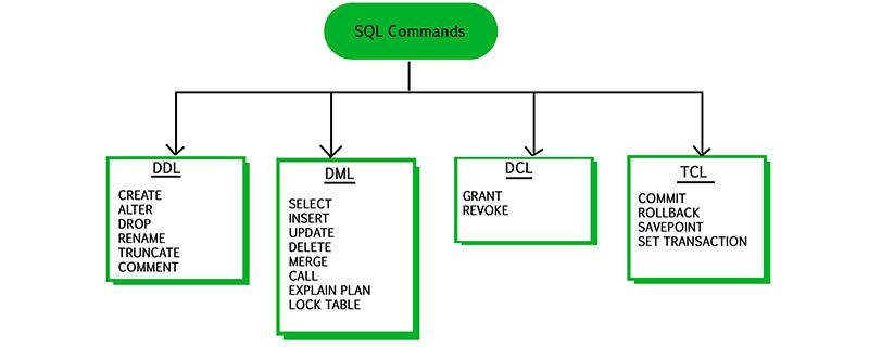 SQL命令有哪几种类型