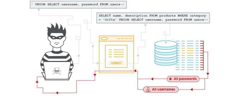 什么是SQL注入?如何防止SQL注入攻击?