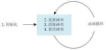 HTML5如何绘制动画?(代码实例)