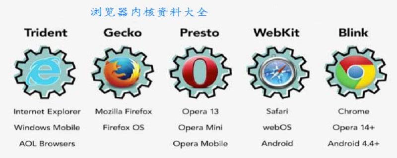 浏览器内核有几种