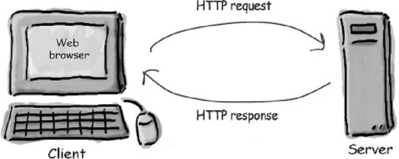 HTTP协议是什么?Http请求有哪些