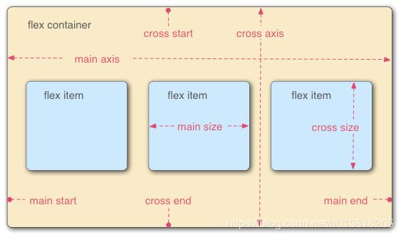 微信小程序-Flex 布局是什么