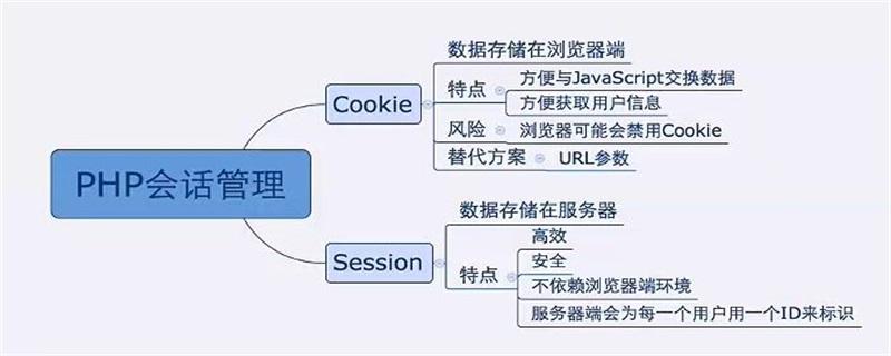 cookie与session有什么区别
