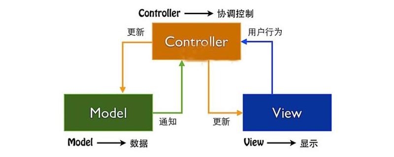 MVC模式是什么