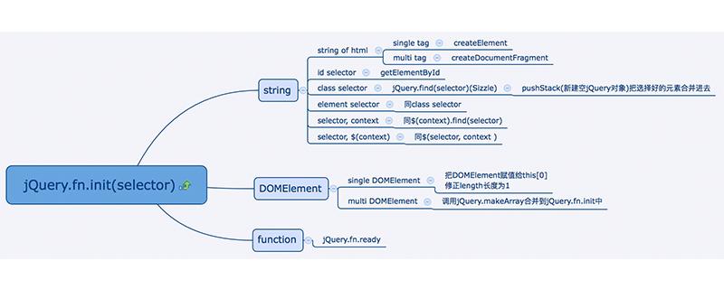 如何理解jquery中的构造函数
