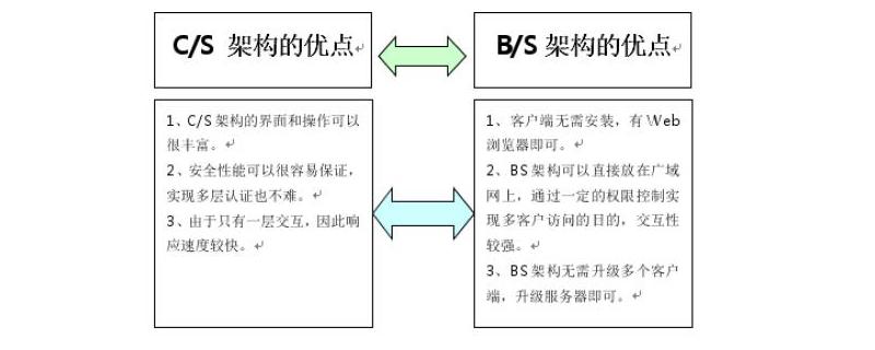 B/S架构与C/S架构有什么区别
