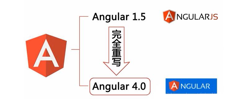 Angular和AngularJS间有什么关系