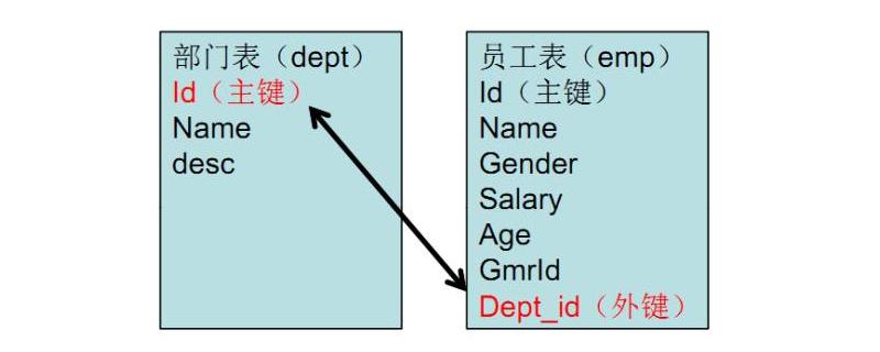 如何理解数据库中的主键,外键以及索引