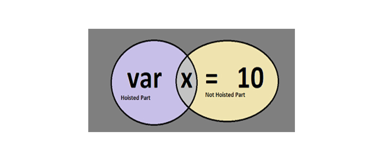 如何理解JavaScript中的变量提升