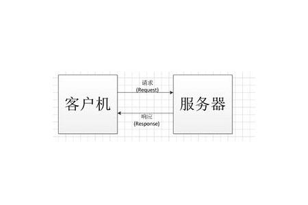 C/S架构是什么