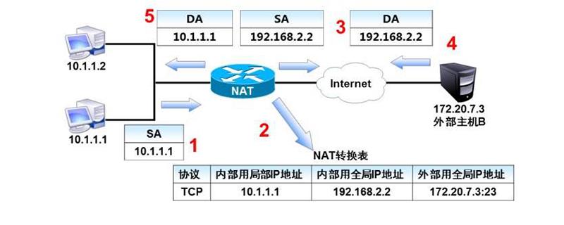 网络地址是什么