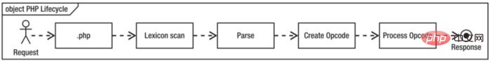 opcode cache与JIT之间有哪些区别