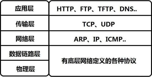 [HTTP] tcp/ip详解 链路层 网络层 传输层 应用层