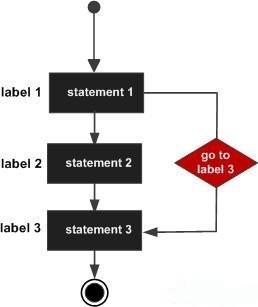 PHP中的goto语句使用范例