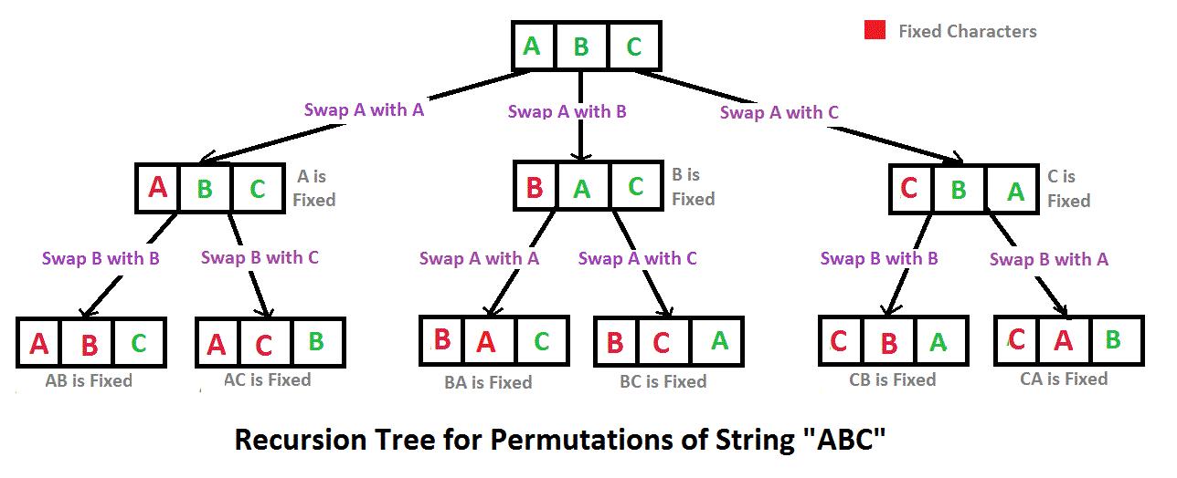 [PHP学习] 如何实现字符串的全排列