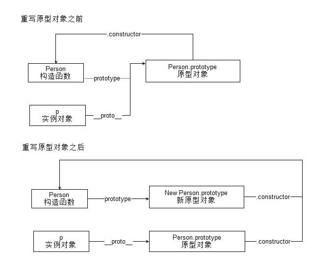 JS面试高频题 原型与原型链