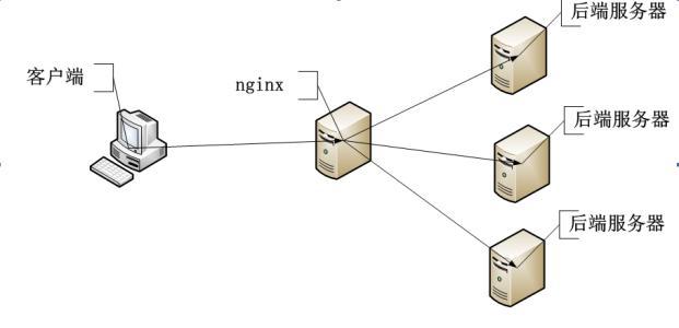 MySQL深入浅出负载均衡