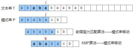 带你轻松理解KMP算法