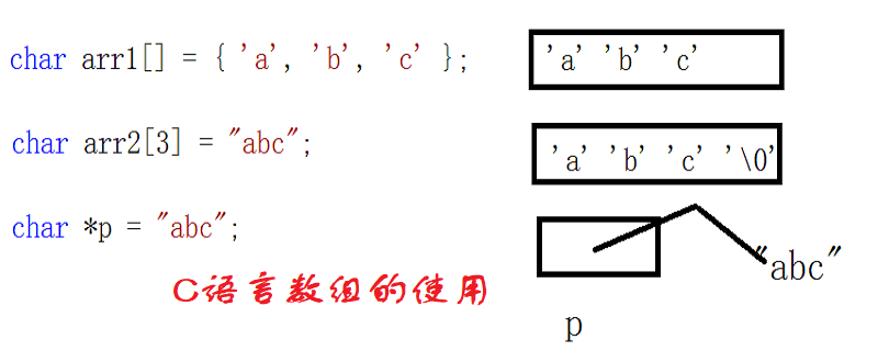 c语言中数组该怎么用更好