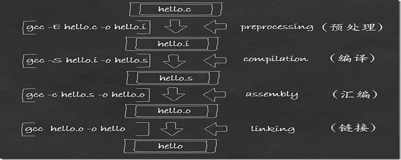 c语言怎么编译(详细示例)