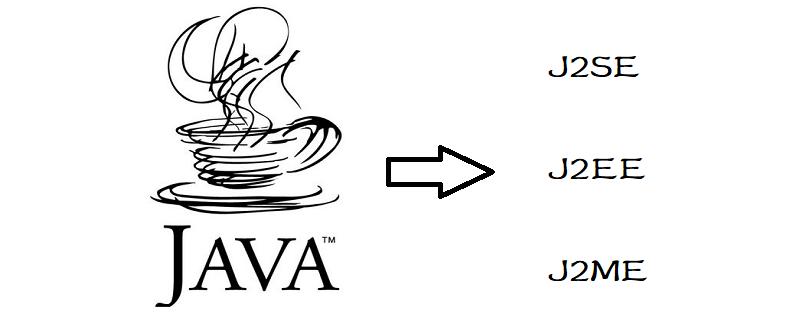 java可分为什么语言
