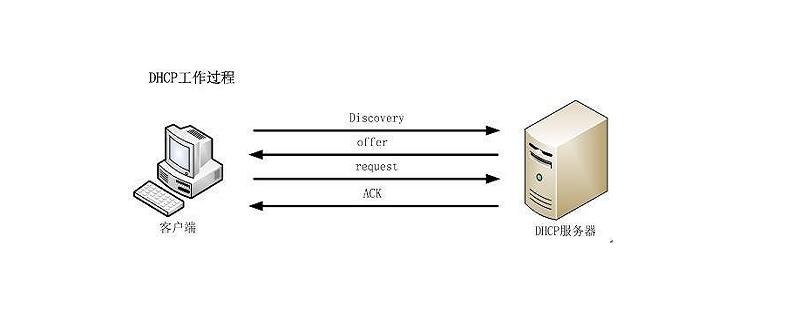 linux怎么啟動dhcp服務器