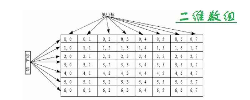 二维数组怎么定义