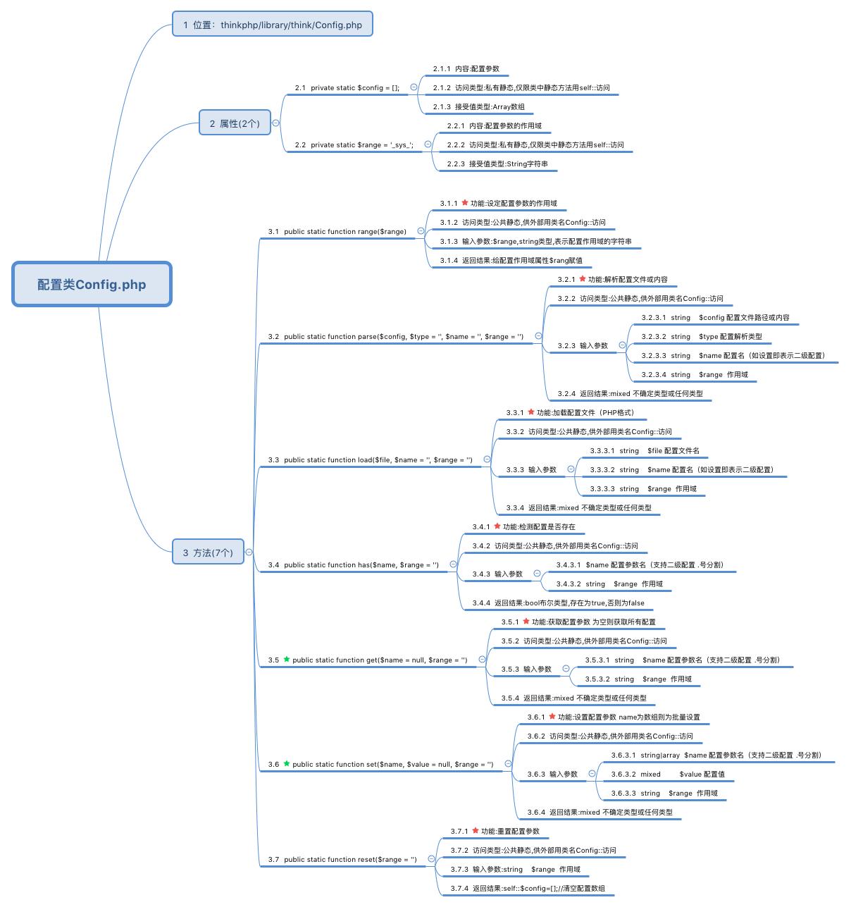 图解ThinkPHP5框架(三):配置类Config.php源码解读
