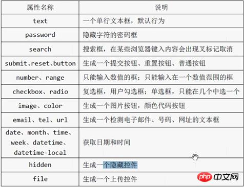 总结Html5表单(二) input type 各种输入, 各种用户选择,上