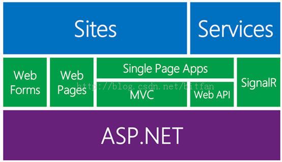 asp.net利用ashx实现验证码功能详解