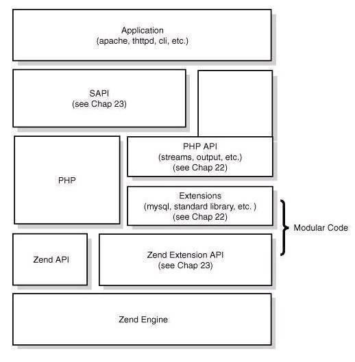 PHP底层的运行机制与原理讲解